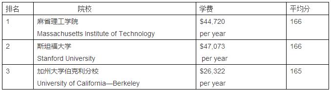 电子工程专业院校排名