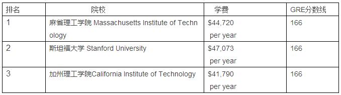 机械工程专业院校排名