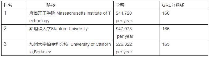 计算机科学专业排名