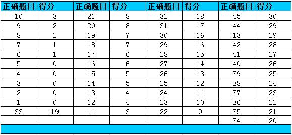 托福阅读考试评分标准 托福阅读分数对照表(最新)