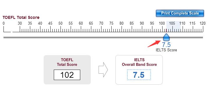 托福(ETS)官方发布托福雅思分数转化器(附换算表格)