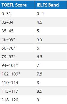 托福成绩70分是什么水平?托福70分相当于雅思多少分?
