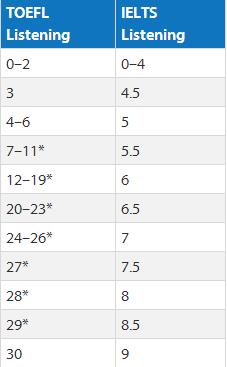 托福听力及雅思听力分数转化表