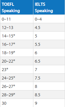 托福口语及雅思口语分数转化表