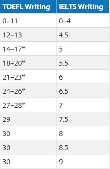 托福写作及雅思写作分数转化表
