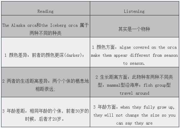 2015年4月18日托福考试写作真题回忆(网友版)