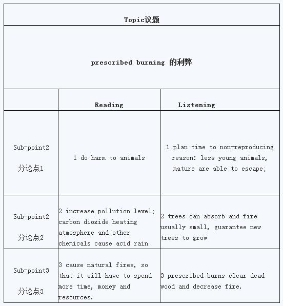 2015年8月22日托福写作考试真题回忆